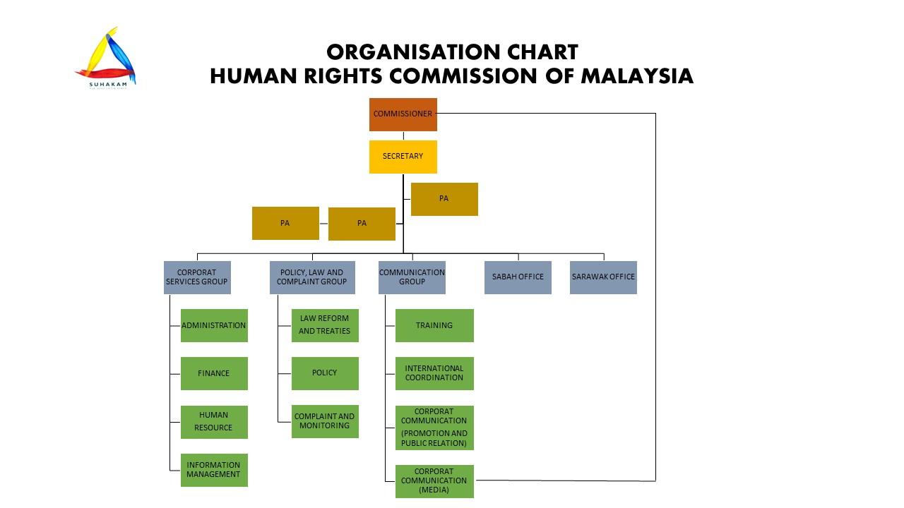 Suruhanjaya Hak Asasi Manusia Malaysia Suhakam